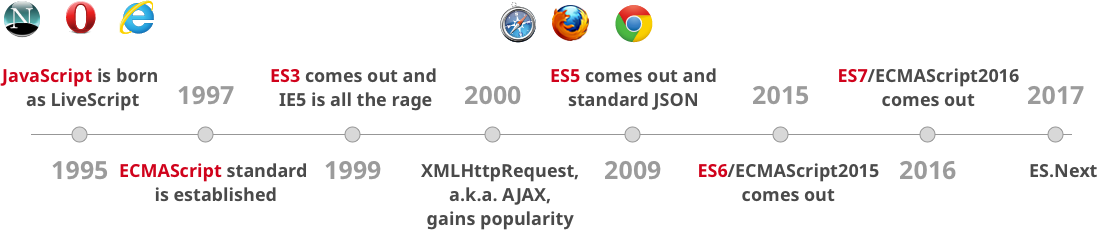 История стандартов JavaScript